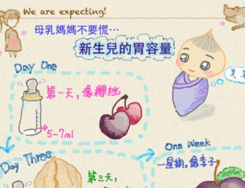 上課筆記(三):新生兒的胃容量
